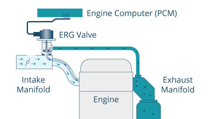 схема работы клапана EGR