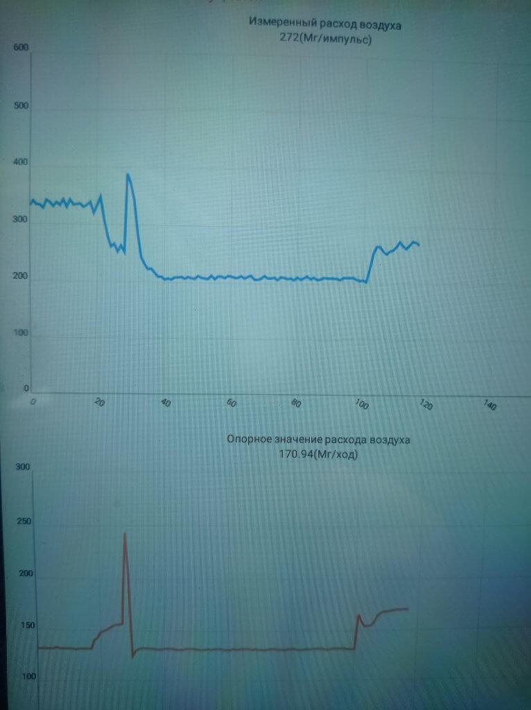 Citroen C4 HDI ошибки P02ED и P00BC